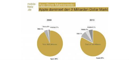 Apples Marktanteil an App Stores
